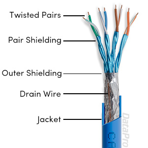 Tech Info: Cat7 Ethernet Cable