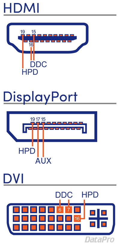 Hot Plug Detection, DDC, and EDID