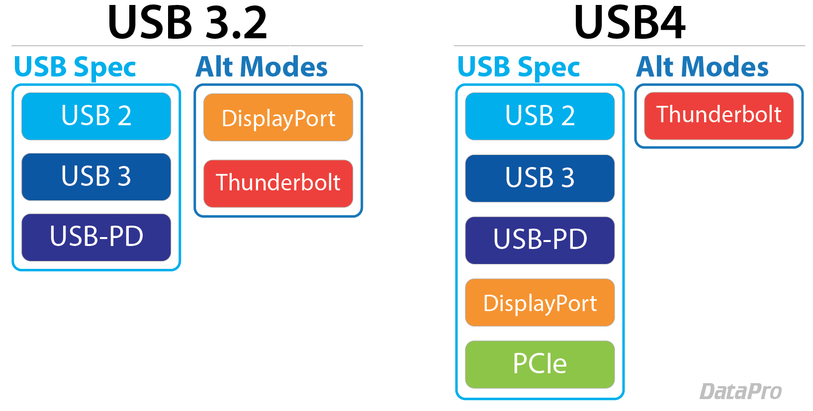 USB4 Spec Diagram